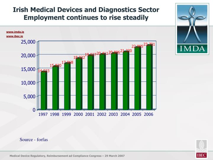 Irish Medical Devices and Diagnostics Sector