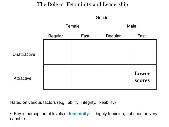 The Role of Femininity and Leadership