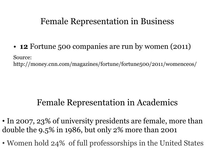 Female Representation in Business