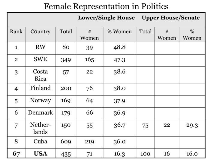 Female Representation in Politics