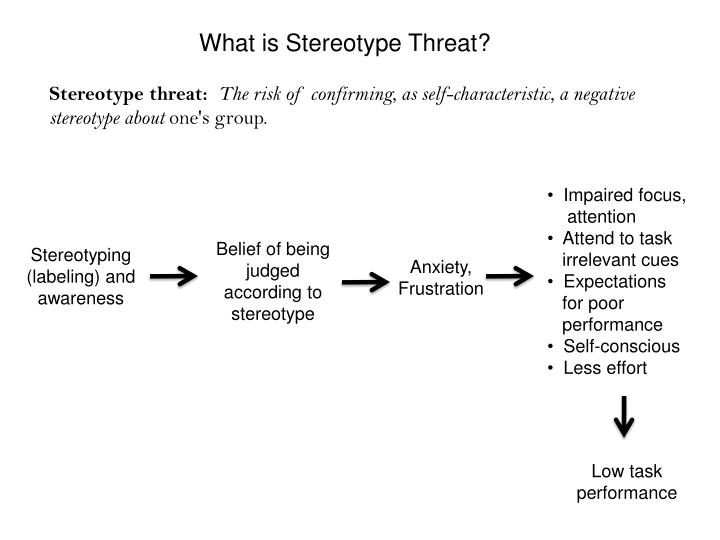 What is Stereotype Threat?