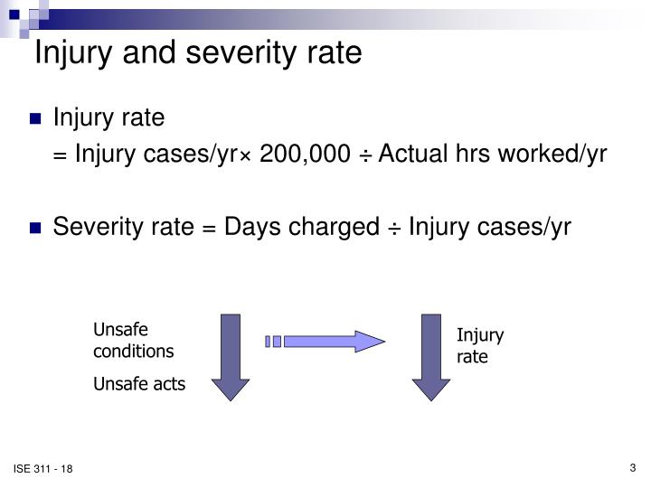 Injury and severity rate