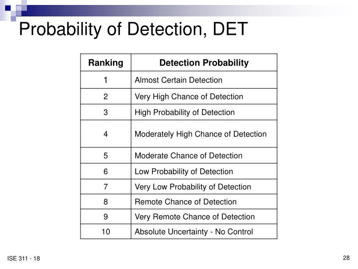 Probability of Detection, DET