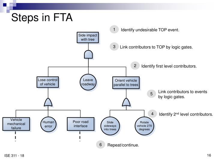Steps in FTA