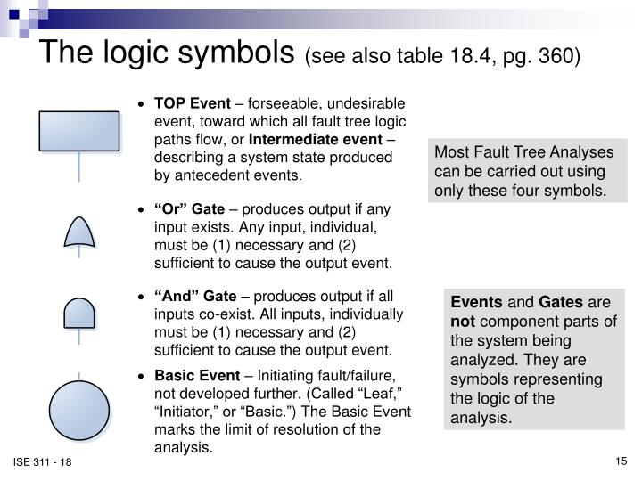 The logic symbols