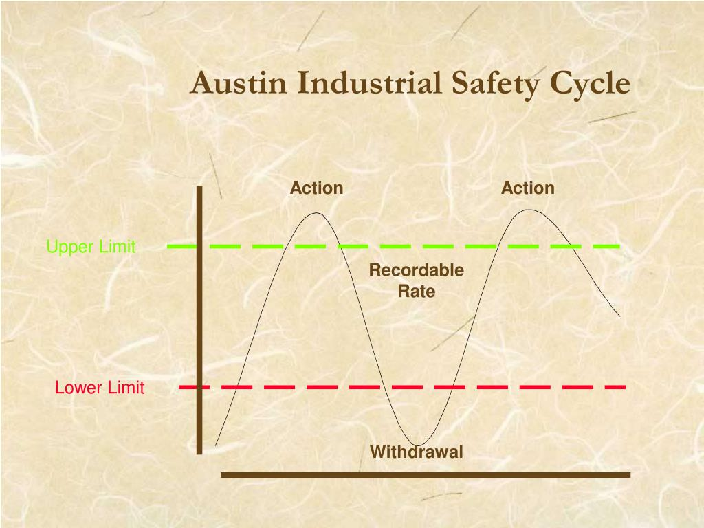 Austin Industrial Safety Cycle
