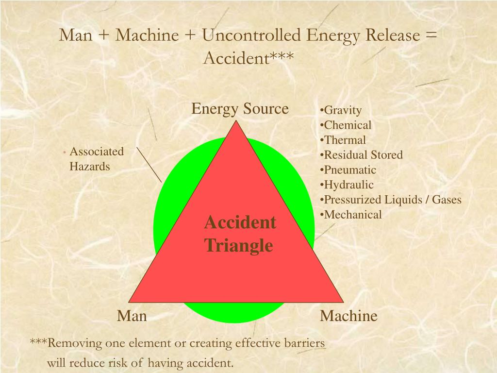 Man + Machine + Uncontrolled Energy Release = Accident***