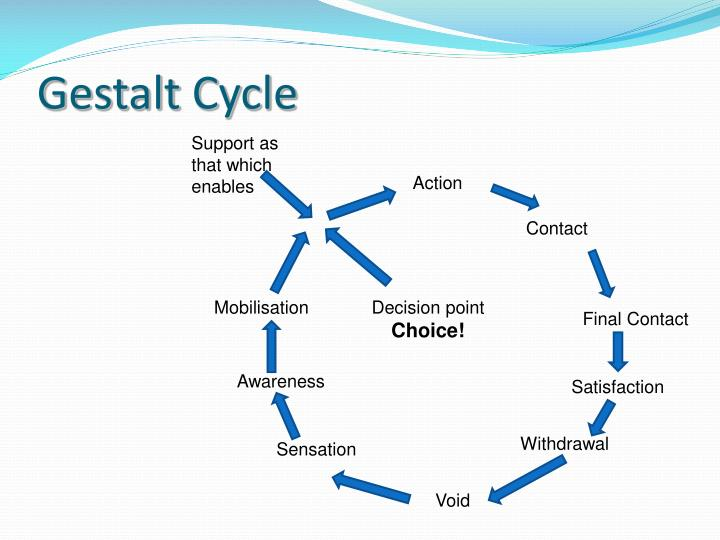 Gestalt Cycle