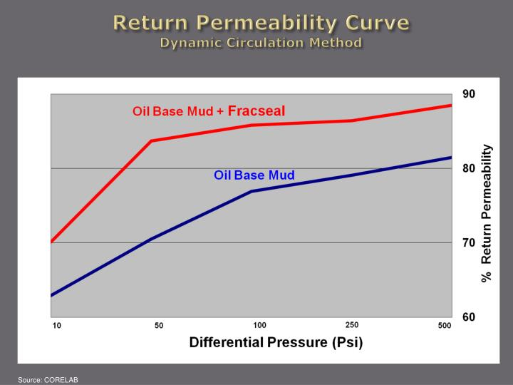 Return Permeability Curve