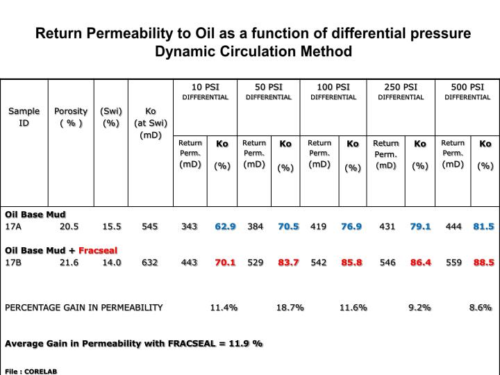 Return Permeability to Oil as a function of differential pressure