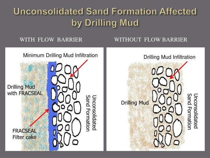 Unconsolidated Sand Formation Affected by Drilling Mud