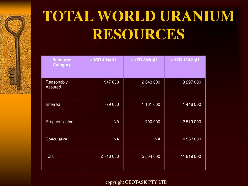 Resource Category