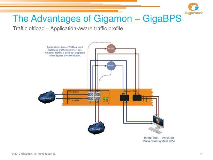 The Advantages of Gigamon – GigaBPS