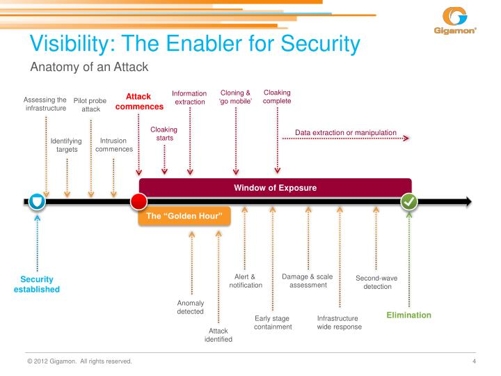 Visibility: The Enabler for Security