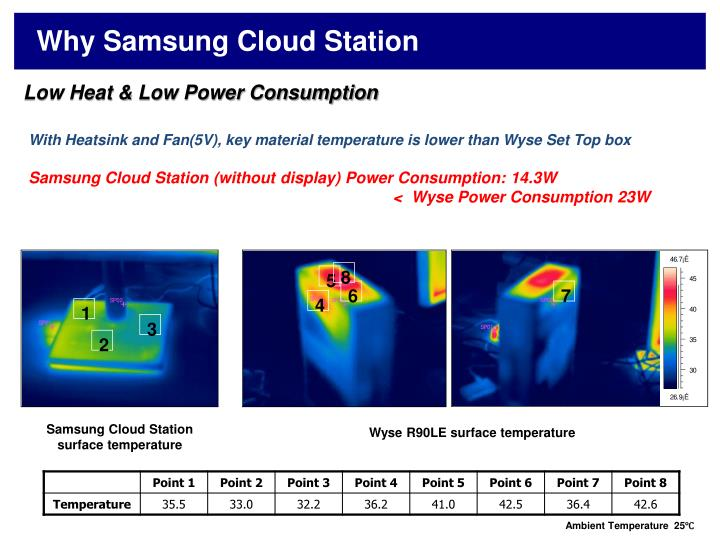 Why Samsung Cloud Station