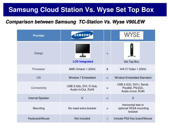 Samsung Cloud Station Vs. Wyse Set Top Box