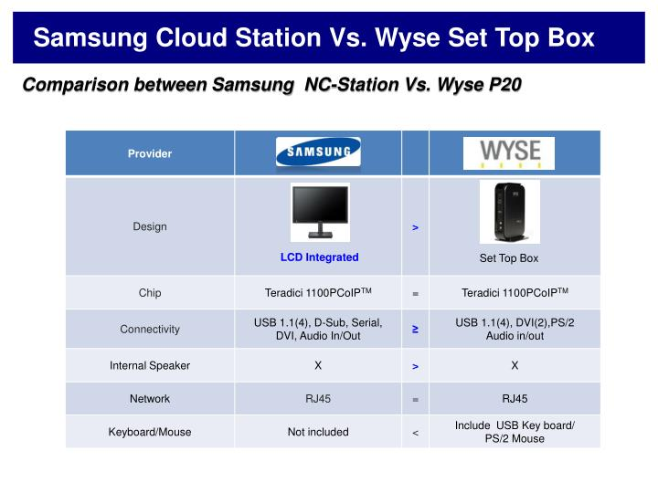 Samsung Cloud Station Vs. Wyse Set Top Box
