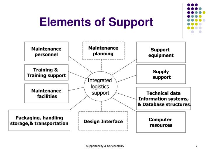 Elements of Support