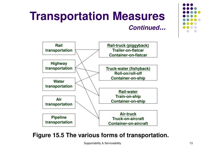 Transportation Measures