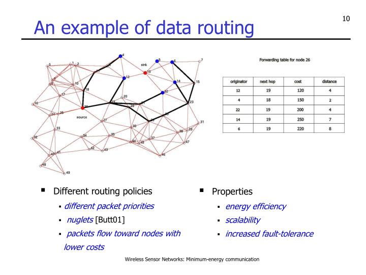 An example of data routing