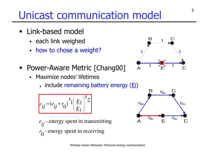 Unicast communication model