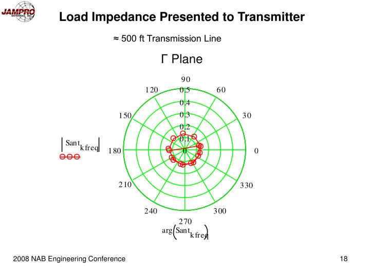 Load Impedance Presented to Transmitter