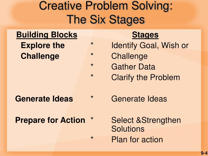 Creative Problem Solving: