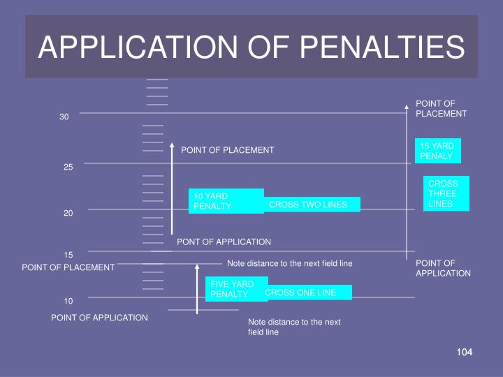 APPLICATION OF PENALTIES