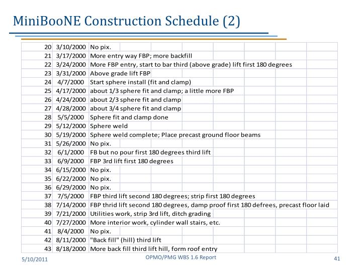 MiniBooNE Construction Schedule (2)