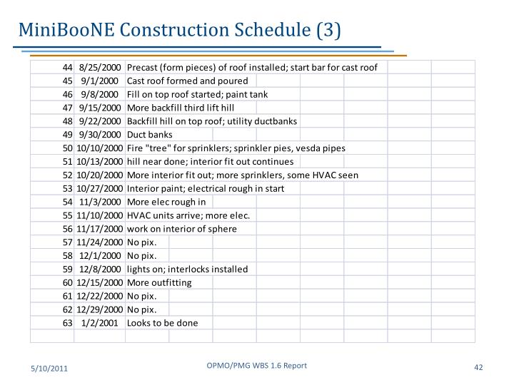 MiniBooNE Construction Schedule (3)