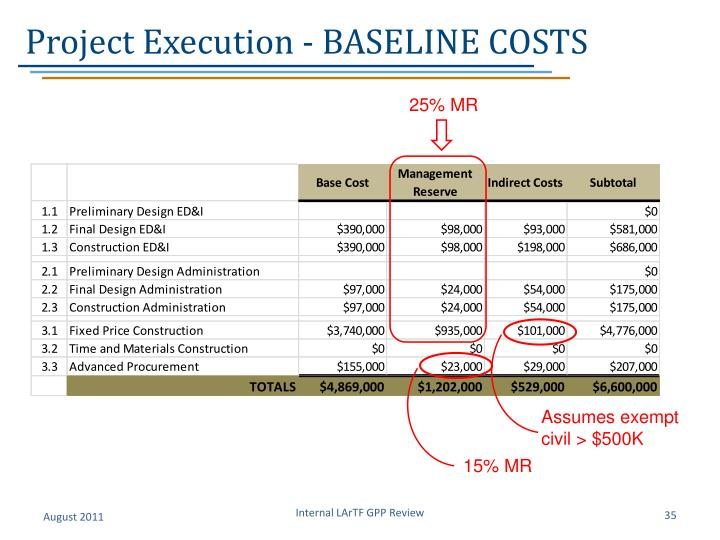 Project Execution - BASELINE COSTS