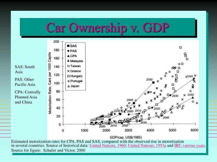 Car Ownership v. GDP