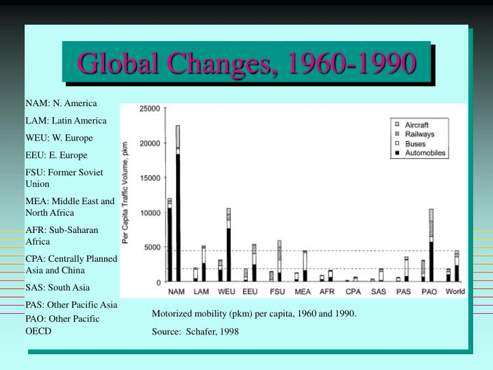Global Changes, 1960-1990