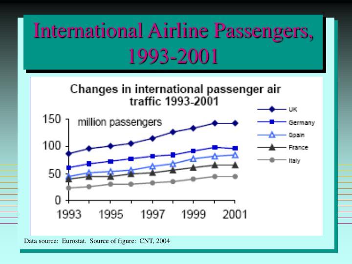 International Airline Passengers, 1993-2001