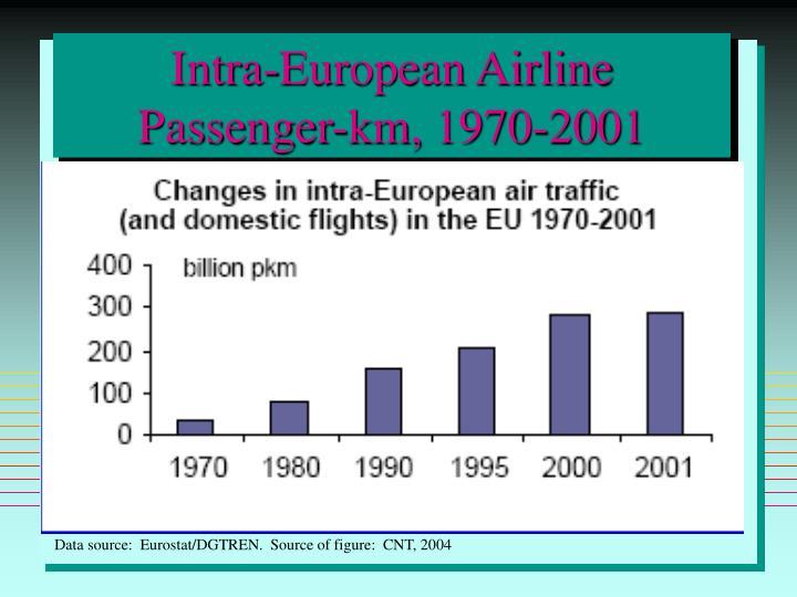 Intra-European Airline Passenger-km, 1970-2001