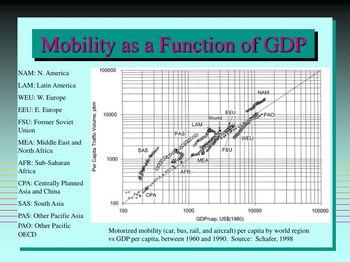 Mobility as a Function of GDP