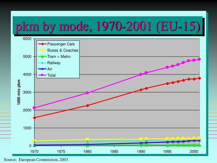 pkm by mode, 1970-2001 (EU-15)
