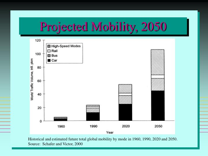 Projected Mobility, 2050