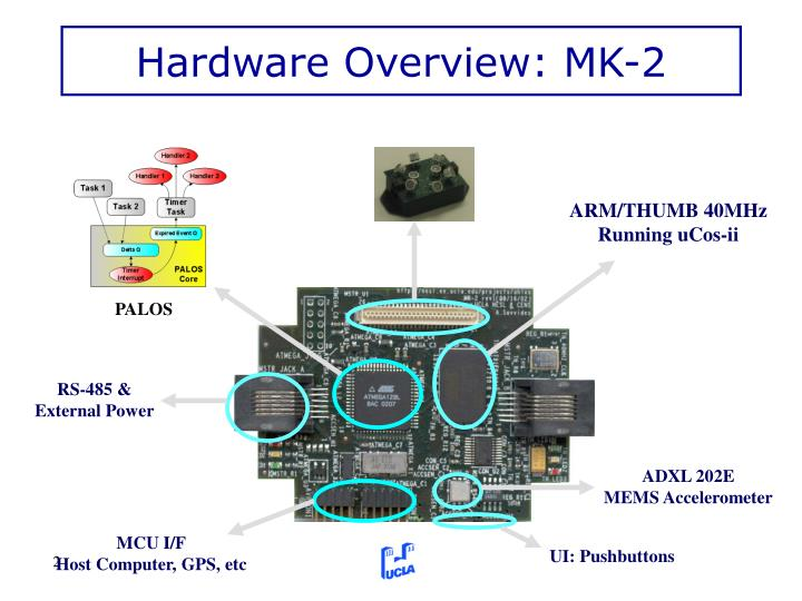 Hardware overview mk 2
