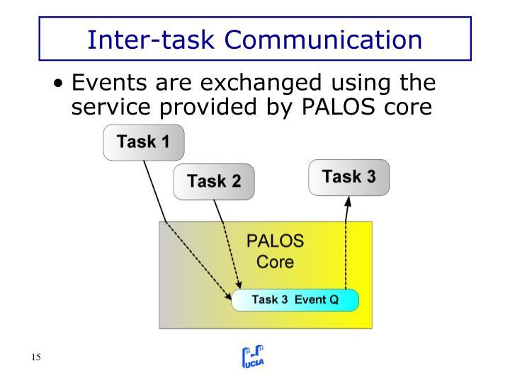 Inter-task Communication