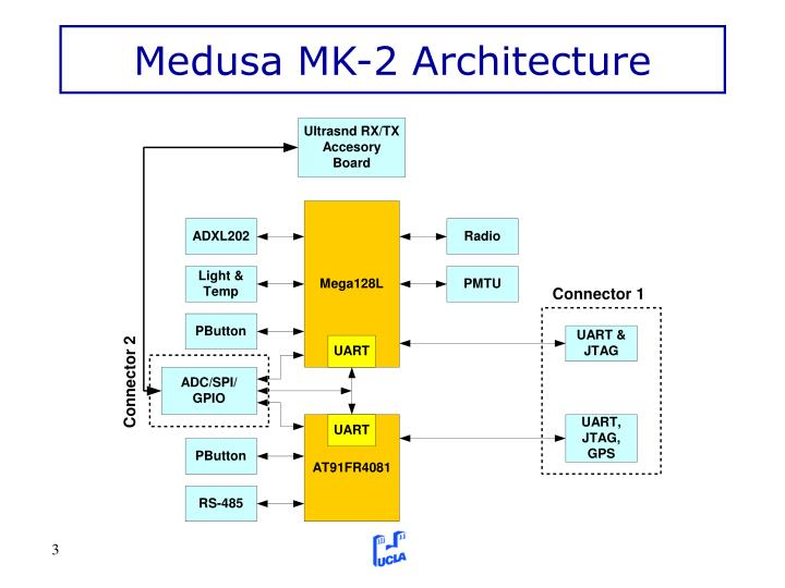 Medusa MK-2 Architecture