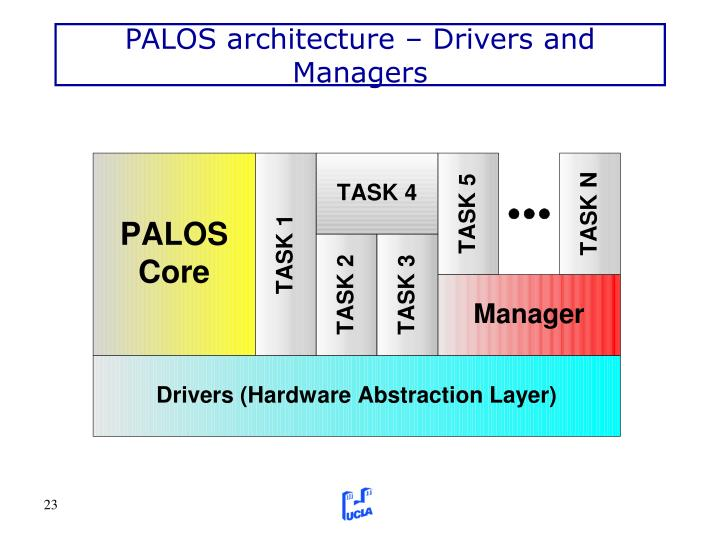 PALOS architecture – Drivers and Managers