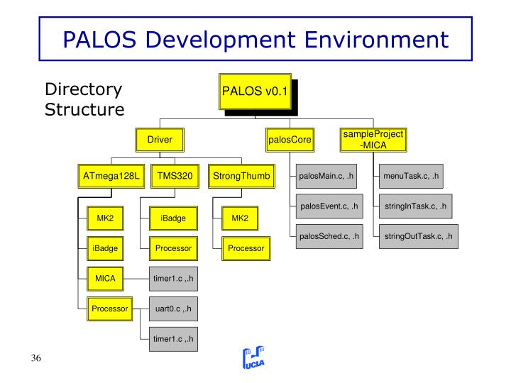 PALOS Development Environment