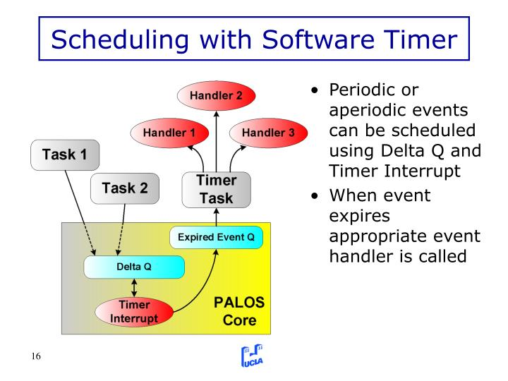 Scheduling with Software Timer