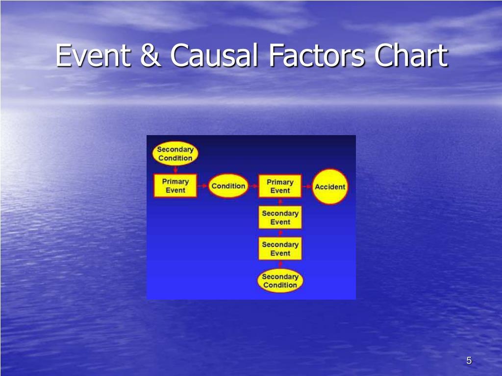 Event & Causal Factors Chart