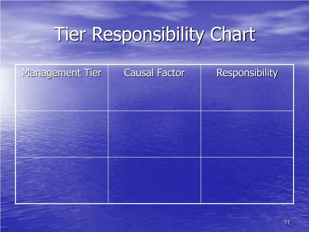 Tier Responsibility Chart