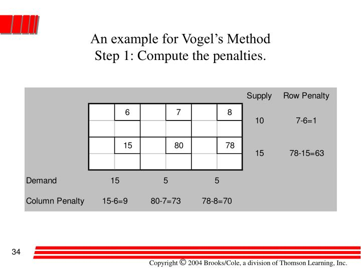 An example for Vogel's Method