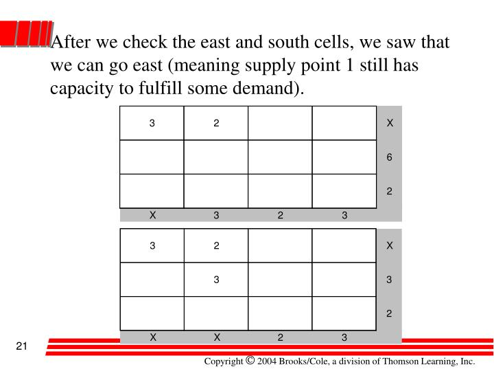 After we check the east and south cells, we saw that we can go east (meaning supply point 1 still has capacity to fulfill some demand).