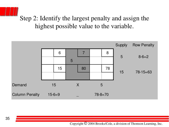Step 2: Identify the largest penalty and assign the highest possible value to the variable.