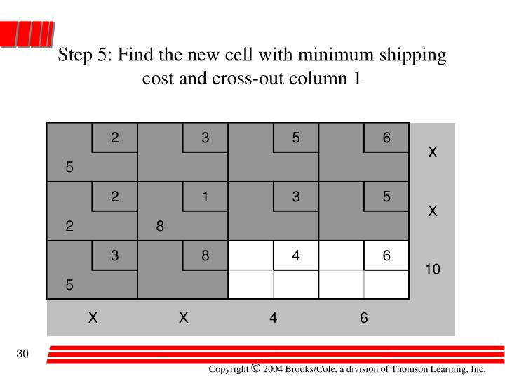 Step 5: Find the new cell with minimum shipping cost and cross-out column 1
